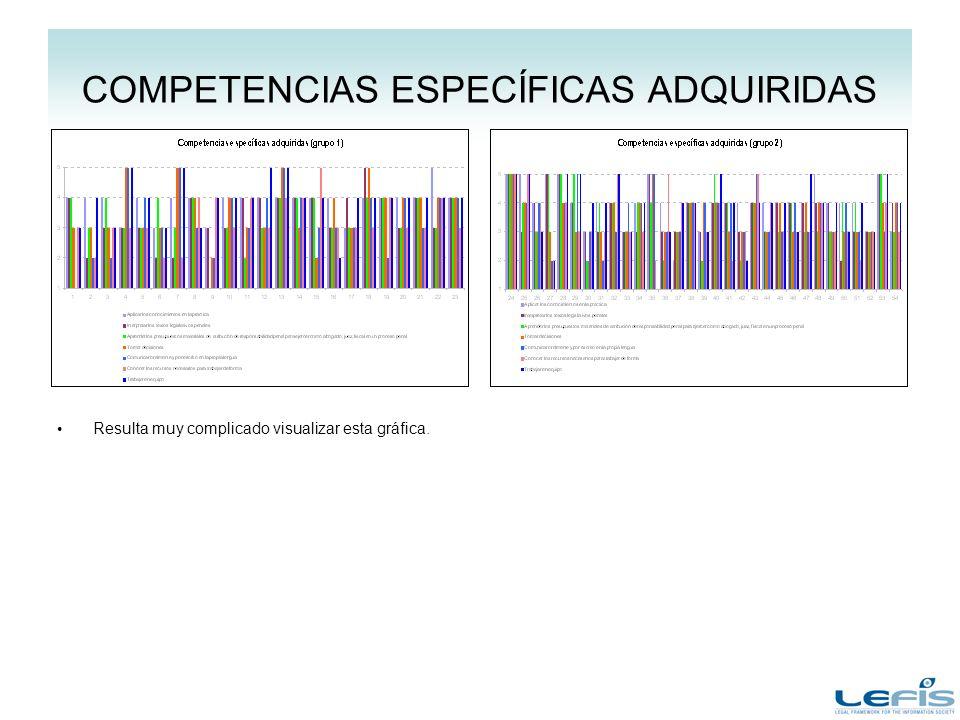COMPETENCIAS ESPECÍFICAS ADQUIRIDAS Resulta muy complicado visualizar esta gráfica.