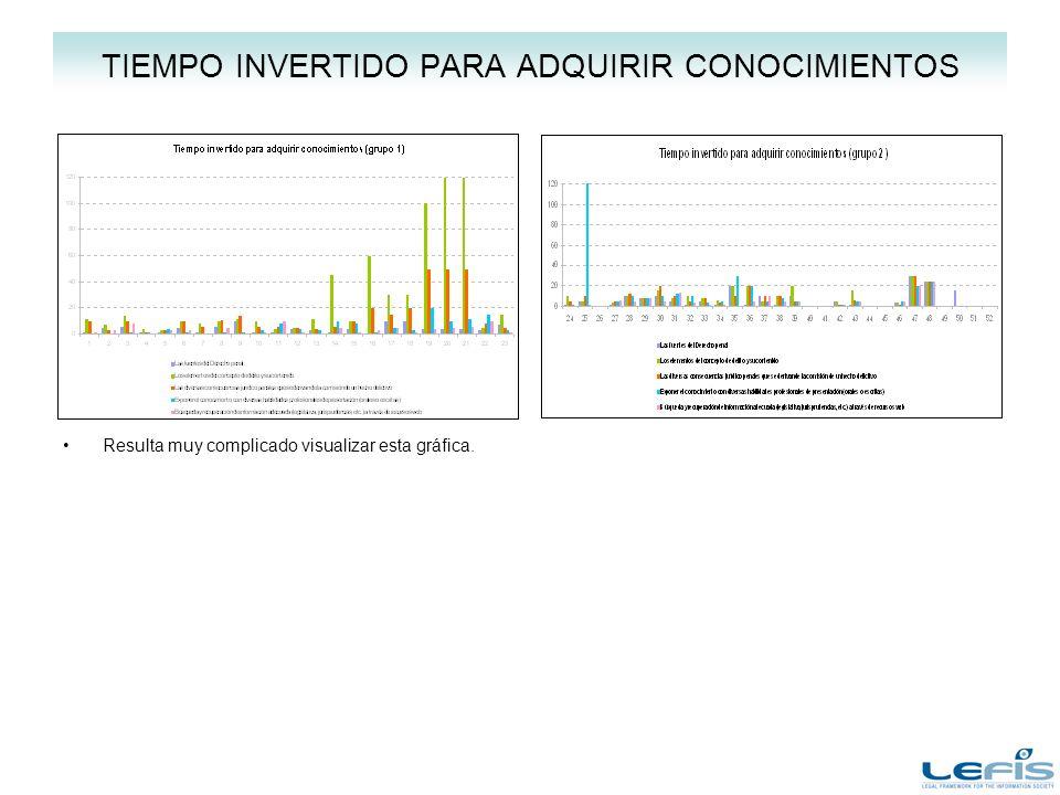 TIEMPO INVERTIDO PARA ADQUIRIR CONOCIMIENTOS Resulta muy complicado visualizar esta gráfica.