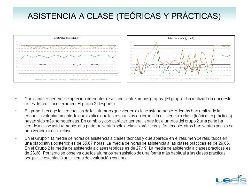 ASISTENCIA A CLASE (TEÓRICAS Y PRÁCTICAS) Con carácter general se aprecian diferentes resultados entre ambos grupos.