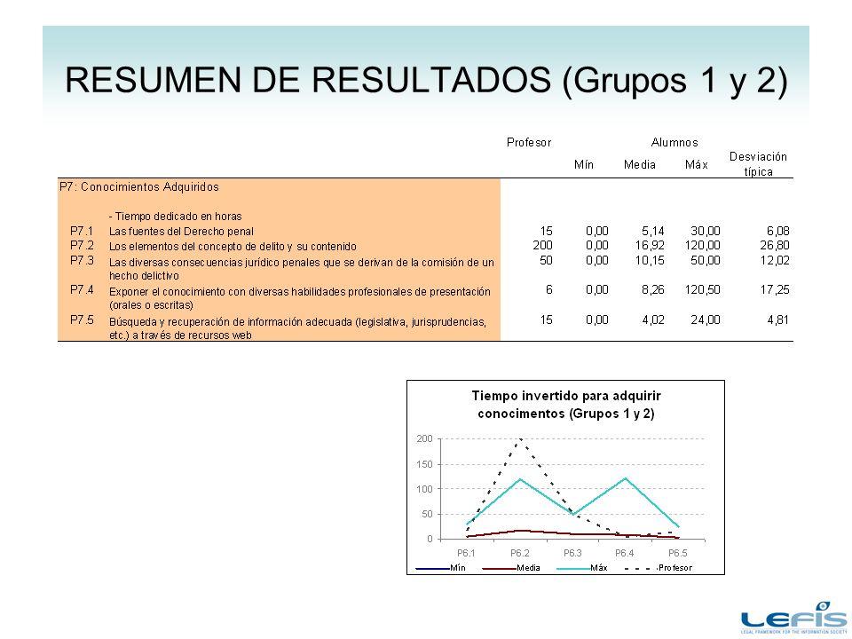 RESUMEN DE RESULTADOS (Grupos 1 y 2)
