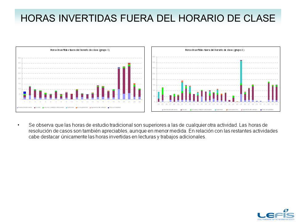 HORAS INVERTIDAS FUERA DEL HORARIO DE CLASE Se observa que las horas de estudio tradicional son superiores a las de cualquier otra actividad.