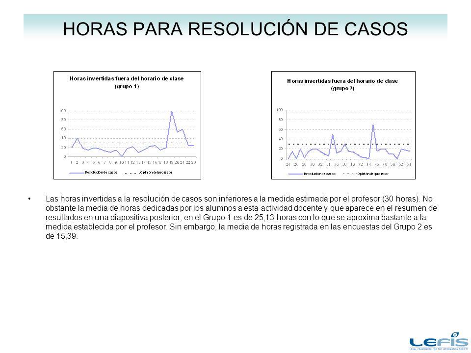 HORAS PARA RESOLUCIÓN DE CASOS Las horas invertidas a la resolución de casos son inferiores a la medida estimada por el profesor (30 horas).