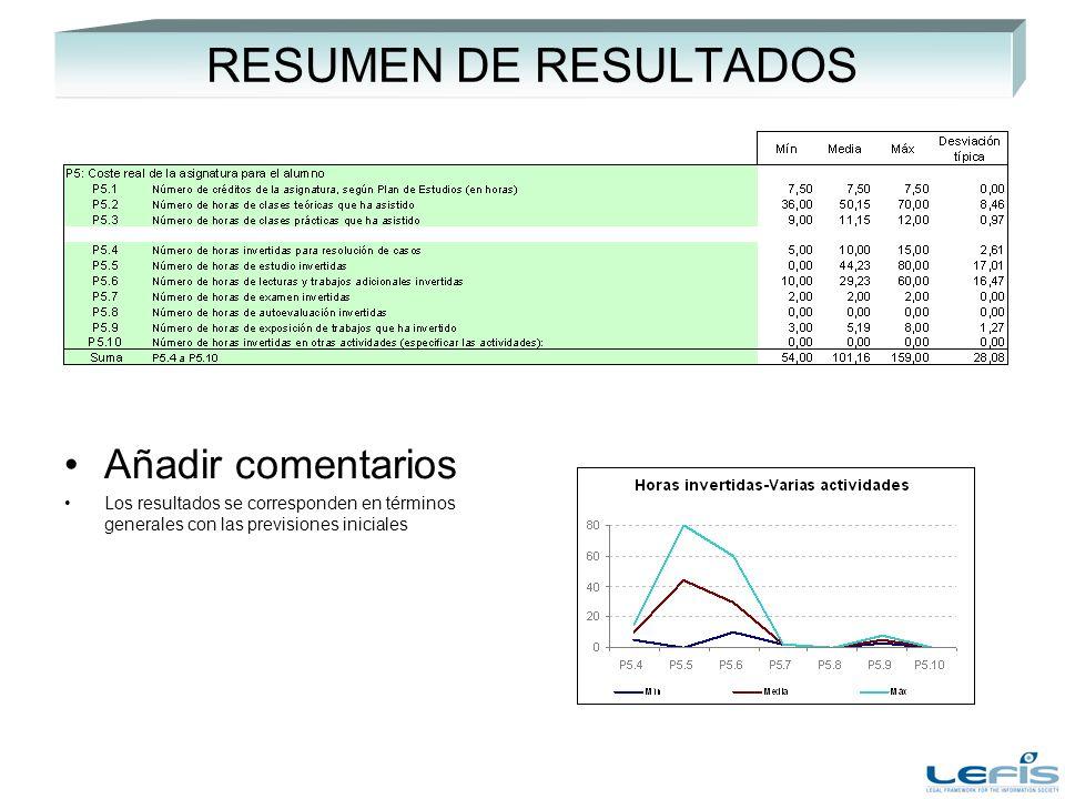 RESUMEN DE RESULTADOS Añadir comentarios Los resultados se corresponden en términos generales con las previsiones iniciales