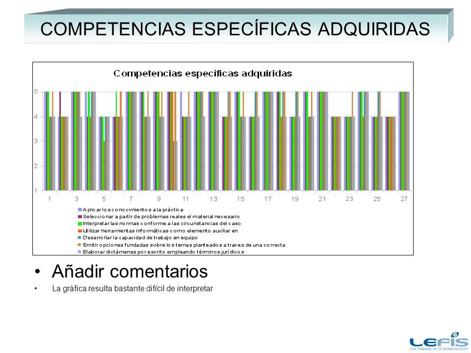 COMPETENCIAS ESPECÍFICAS ADQUIRIDAS Añadir comentarios La gráfica resulta bastante difícil de interpretar