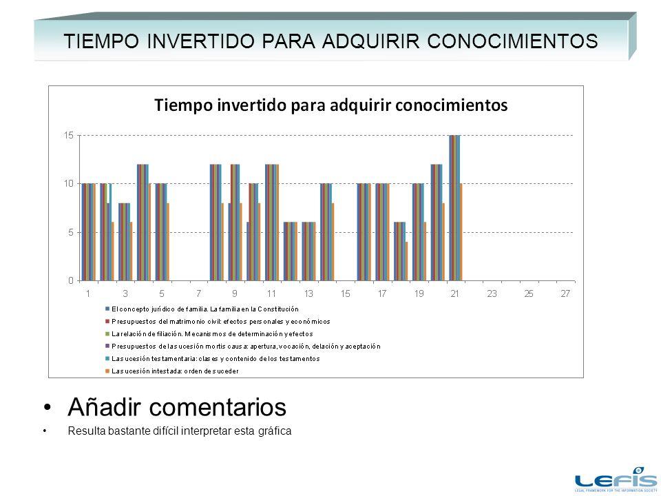 TIEMPO INVERTIDO PARA ADQUIRIR CONOCIMIENTOS Añadir comentarios Resulta bastante difícil interpretar esta gráfica