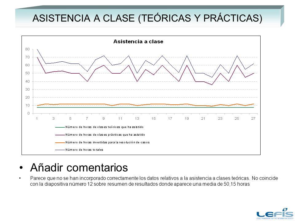 ASISTENCIA A CLASE (TEÓRICAS Y PRÁCTICAS) Añadir comentarios Parece que no se han incorporado correctamente los datos relativos a la asistencia a clases teóricas.