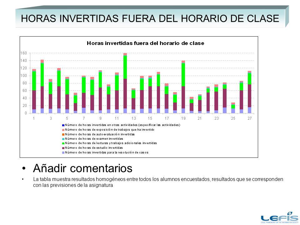 HORAS INVERTIDAS FUERA DEL HORARIO DE CLASE Añadir comentarios La tabla muestra resultados homogéneos entre todos los alumnos encuestados, resultados que se corresponden con las previsiones de la asignatura