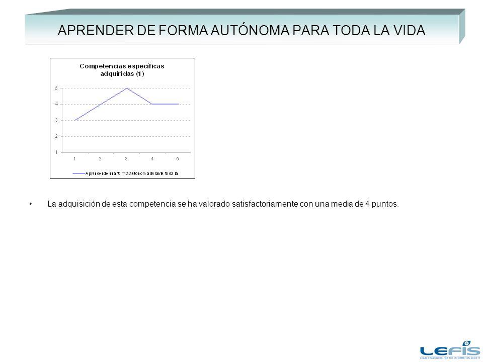 APRENDER DE FORMA AUTÓNOMA PARA TODA LA VIDA La adquisición de esta competencia se ha valorado satisfactoriamente con una media de 4 puntos.
