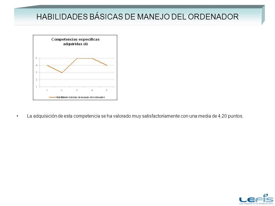 HABILIDADES BÁSICAS DE MANEJO DEL ORDENADOR La adquisición de esta competencia se ha valorado muy satisfactoriamente con una media de 4,20 puntos.