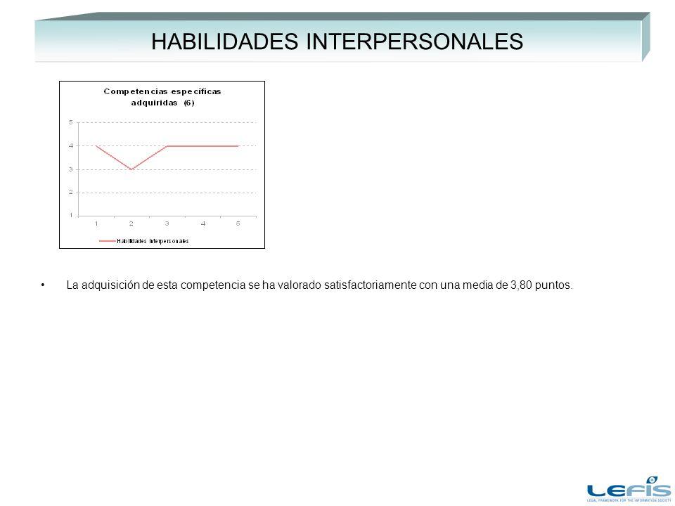 HABILIDADES INTERPERSONALES La adquisición de esta competencia se ha valorado satisfactoriamente con una media de 3,80 puntos.
