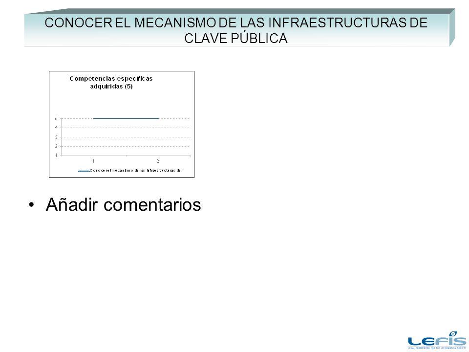 CONOCER EL MECANISMO DE LAS INFRAESTRUCTURAS DE CLAVE PÚBLICA Añadir comentarios