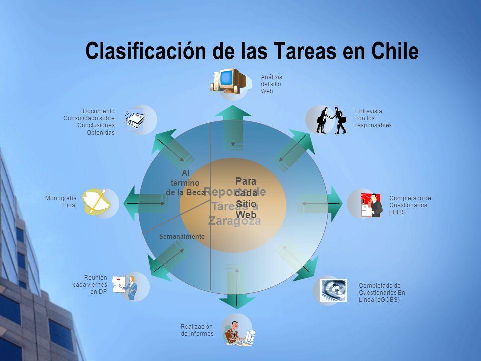 Clasificación de las Tareas en Chile Reporte de Tareas a Zaragoza Análisis del sitio Web Entrevista con los responsables Completado de Cuestionarios L