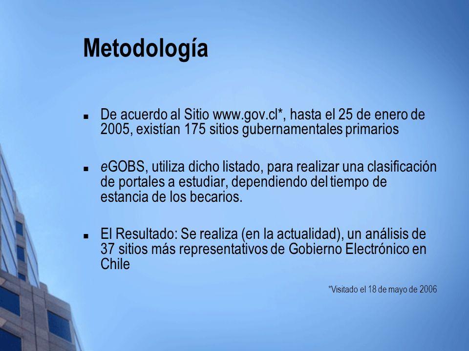 Metodología De acuerdo al Sitio www.gov.cl*, hasta el 25 de enero de 2005, existían 175 sitios gubernamentales primarios e GOBS, utiliza dicho listado