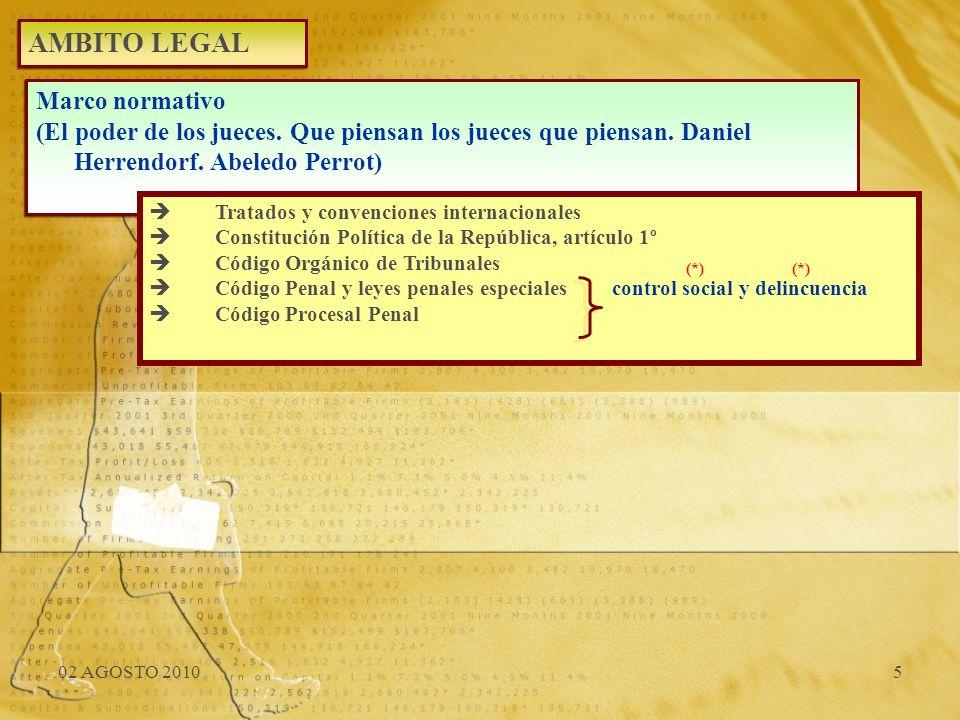 02 AGOSTO 20105 AMBITO LEGAL Marco normativo (El poder de los jueces. Que piensan los jueces que piensan. Daniel Herrendorf. Abeledo Perrot) Marco nor
