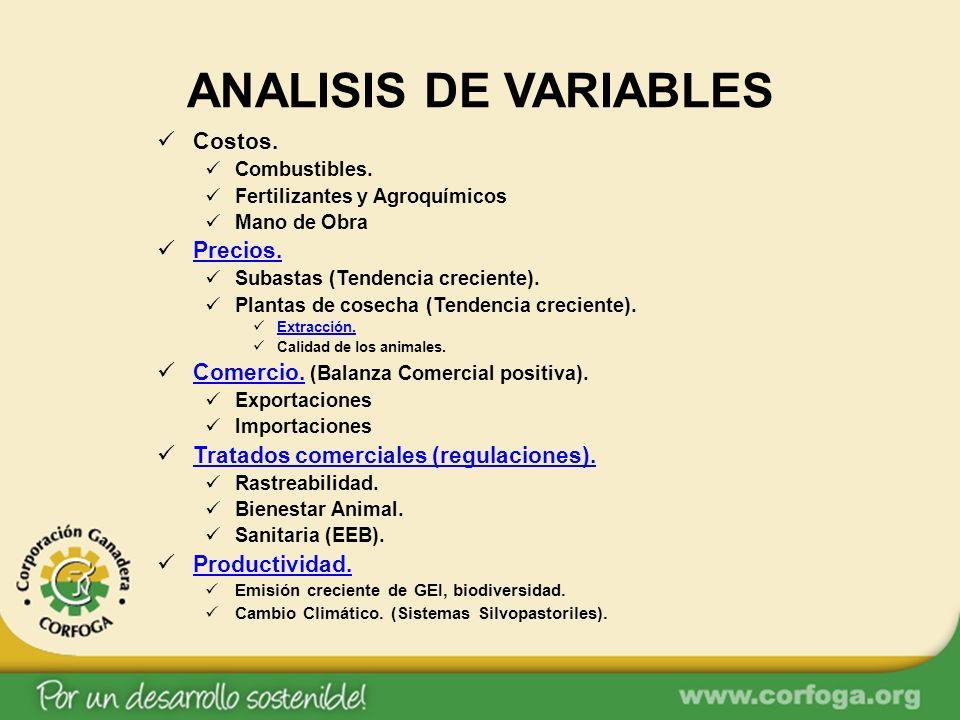 ANALISIS DE VARIABLES Costos. Combustibles. Fertilizantes y Agroquímicos Mano de Obra Precios. Subastas (Tendencia creciente). Plantas de cosecha (Ten