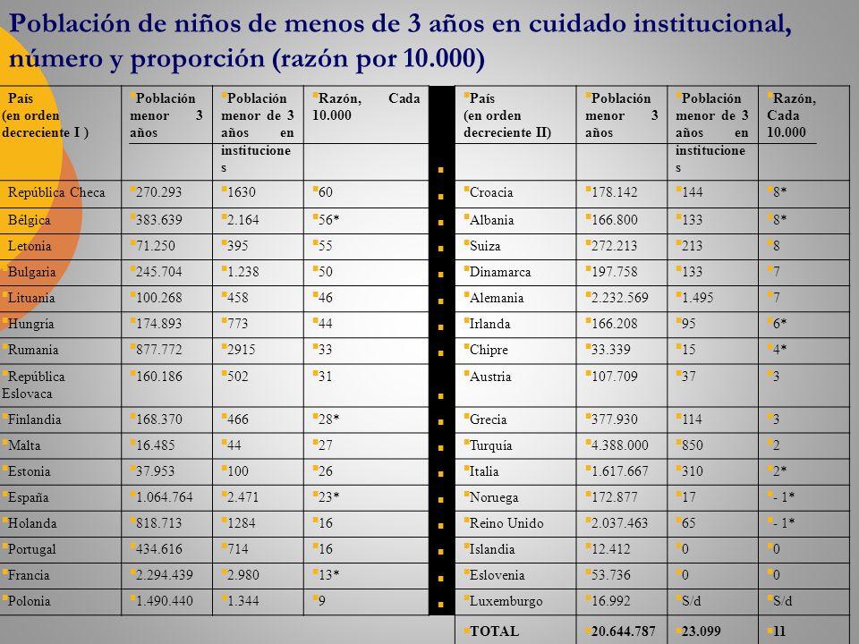 Población de niños de menos de 3 años en cuidado institucional, número y proporción (razón por 10.000) País (en orden decreciente I ) Población menor 3 años Población menor de 3 años en institucione s Razón, Cada 10.000 País (en orden decreciente II) Población menor 3 años Población menor de 3 años en institucione s Razón, Cada 10.000 República Checa 270.293 1630 60 Croacia 178.142 144 8* Bélgica 383.639 2.164 56* Albania 166.800 133 8* Letonia 71.250 395 55 Suiza 272.213 213 8 Bulgaria 245.704 1.238 50 Dinamarca 197.758 133 7 Lituania 100.268 458 46 Alemania 2.232.569 1.495 7 Hungría 174.893 773 44 Irlanda 166.208 95 6* Rumania 877.772 2915 33 Chipre 33.339 15 4* República Eslovaca 160.186 502 31 Austria 107.709 37 3 Finlandia 168.370 466 28* Grecia 377.930 114 3 Malta 16.485 44 27 Turquía 4.388.000 850 2 Estonia 37.953 100 26 Italia 1.617.667 310 2* España 1.064.764 2.471 23* Noruega 172.877 17 - 1* Holanda 818.713 1284 16 Reino Unido 2.037.463 65 - 1* Portugal 434.616 714 16 Islandia 12.412 0 0 Francia 2.294.439 2.980 13* Eslovenia 53.736 0 0 Polonia 1.490.440 1.344 9 Luxemburgo 16.992 S/d TOTAL 20.644.787 23.099 11