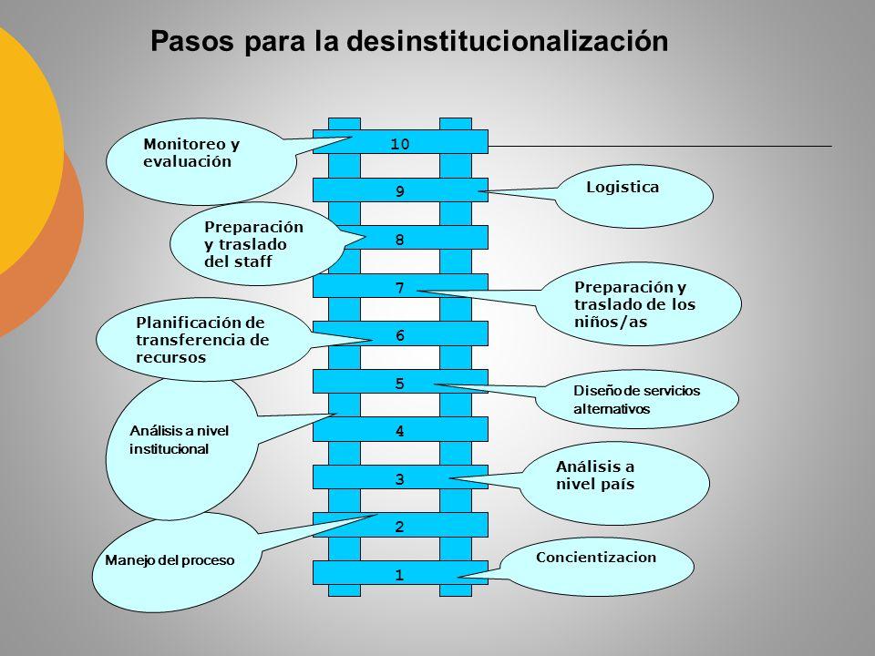 Paso 1: Concientización ( ej.¿Por qué cerrar instituciones.
