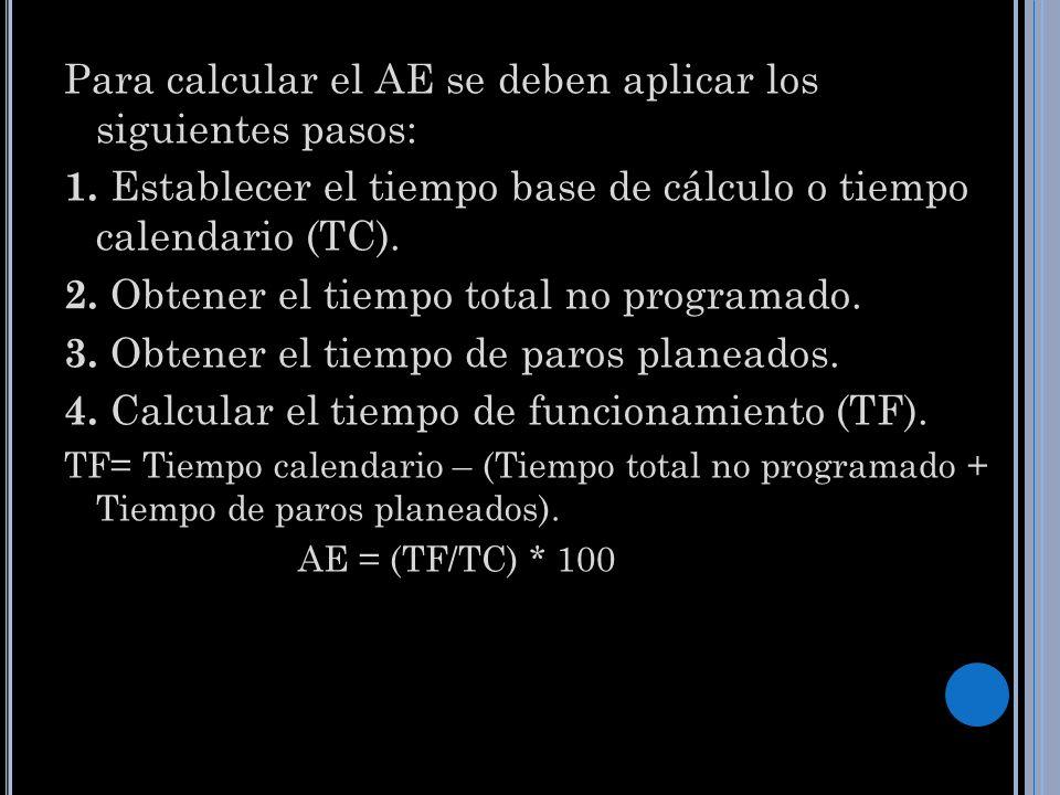 Para calcular el AE se deben aplicar los siguientes pasos: 1. Establecer el tiempo base de cálculo o tiempo calendario (TC). 2. Obtener el tiempo tota