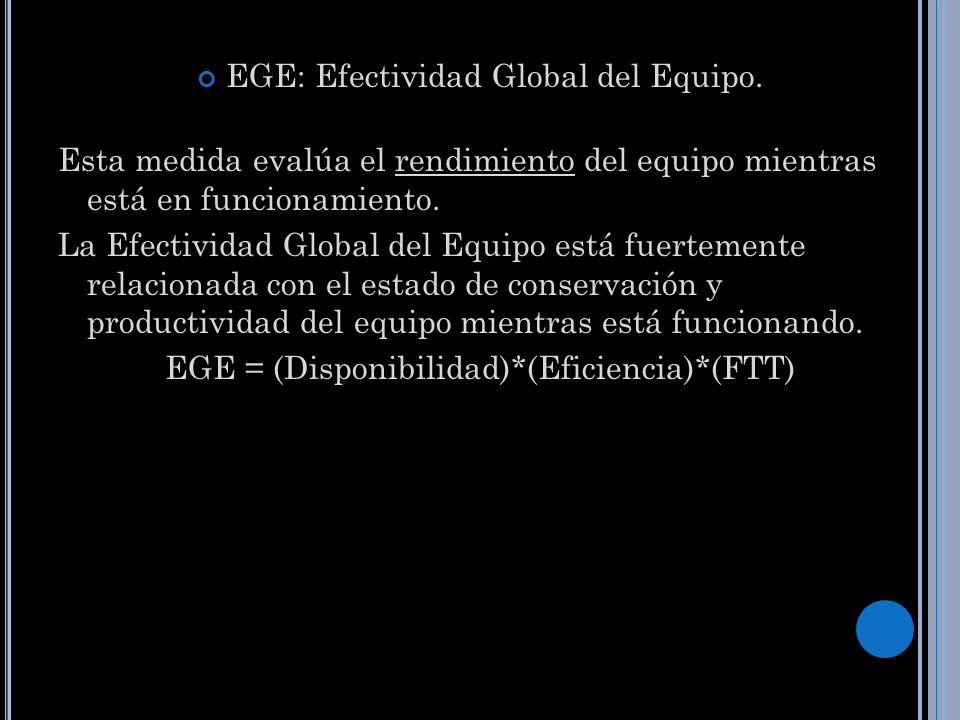 EGE: Efectividad Global del Equipo. Esta medida evalúa el rendimiento del equipo mientras está en funcionamiento. La Efectividad Global del Equipo est