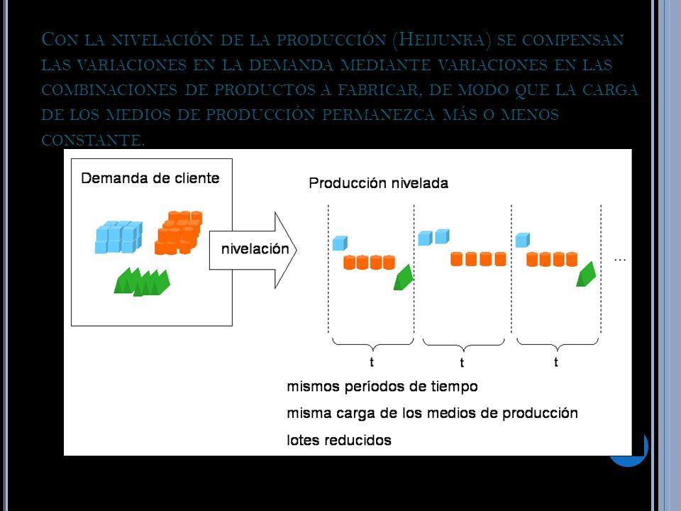 C ON LA NIVELACIÓN DE LA PRODUCCIÓN (H EIJUNKA ) SE COMPENSAN LAS VARIACIONES EN LA DEMANDA MEDIANTE VARIACIONES EN LAS COMBINACIONES DE PRODUCTOS A F