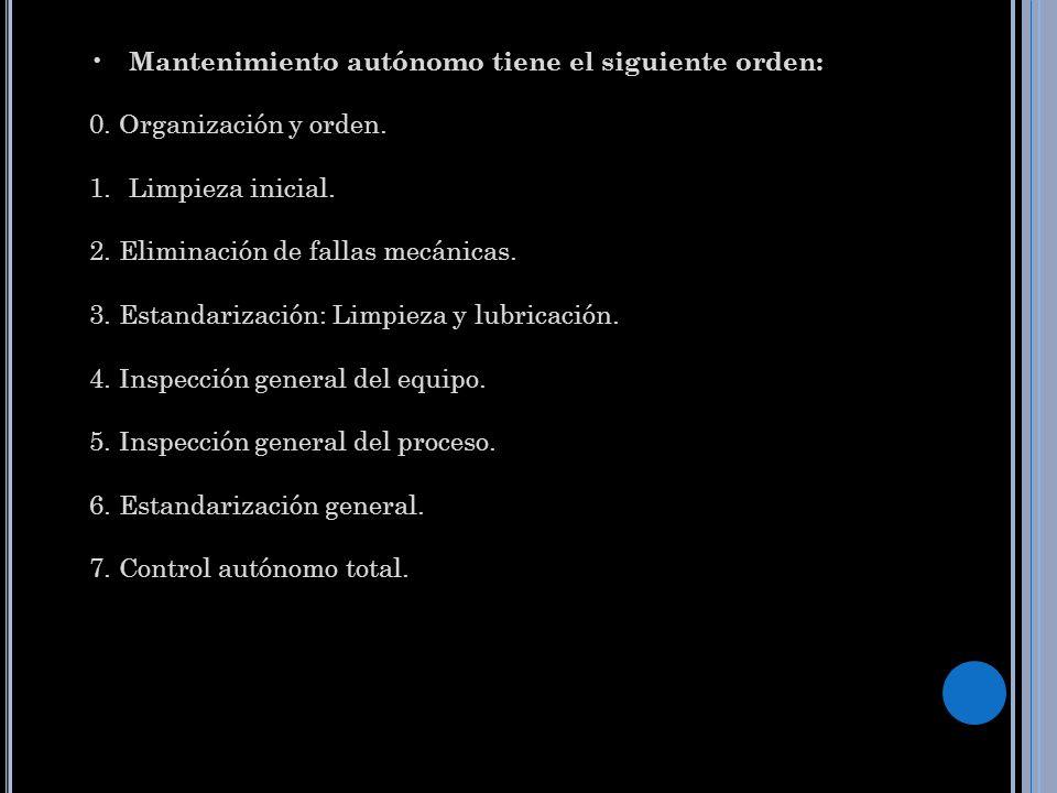 Mantenimiento autónomo tiene el siguiente orden: 0. Organización y orden. 1.Limpieza inicial. 2. Eliminación de fallas mecánicas. 3. Estandarización: