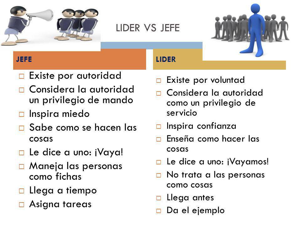 LIDER VS JEFE Existe por autoridad Considera la autoridad un privilegio de mando Inspira miedo Sabe como se hacen las cosas Le dice a uno: ¡Vaya! Mane