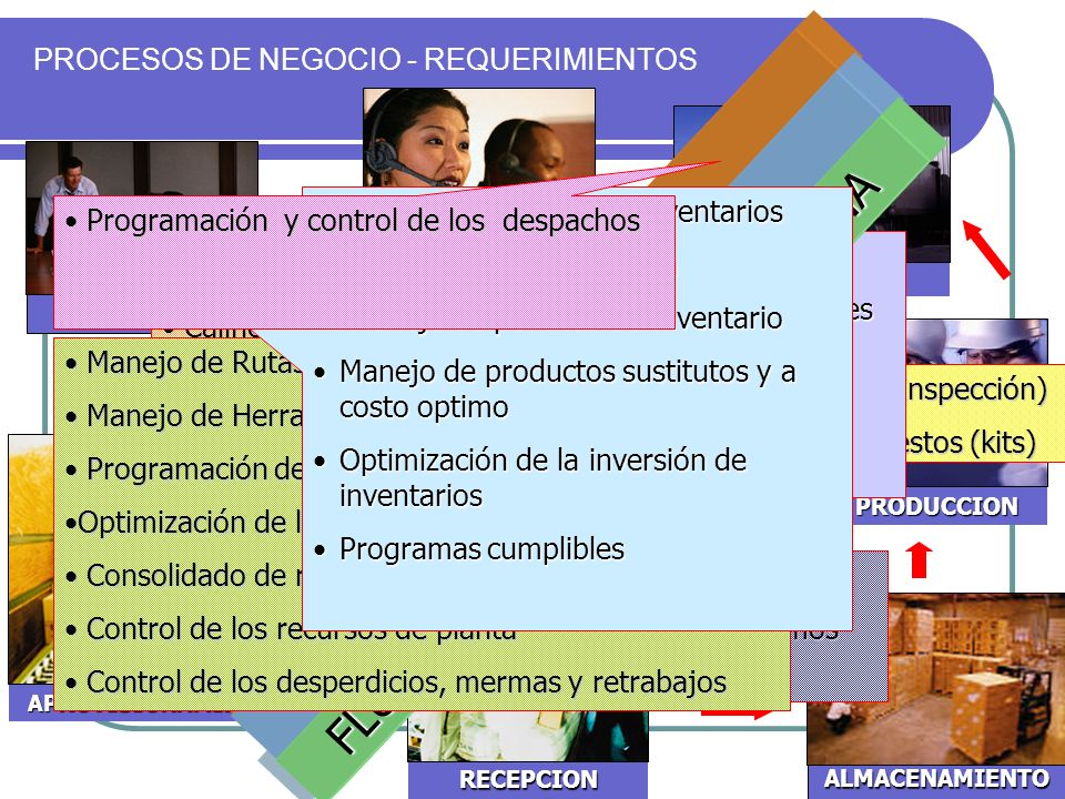SERVICIO AL CLIENTE PROCESOS DE NEGOCIO - REQUERIMIENTOS PLANEACION ALMACENAMIENTO PRODUCCION RECEPCION APROVISIONAMIENTO DESPACHO Control de calidad del producto (Inspección) Control de calidad del producto (Inspección) Control de los productos compuestos (kits) Control de los productos compuestos (kits) Inventario Consolidado en línea Inventario Consolidado en línea Manejo de múltiples bodegas y ubicaciones Manejo de múltiples bodegas y ubicaciones Manejo de mútiples unidades de medida Manejo de mútiples unidades de medida Control de Lotes/Seriales Control de Lotes/Seriales Manejo de políticas de Inventario Manejo de políticas de Inventario Control de costo de Garantías Control de costo de Garantías Seguimiento a las quejas y reclamos Seguimiento a las quejas y reclamos Control a devoluciones Control a devoluciones CONTROL DE COSTO APOYO A LA GESTION DE CALIDAD TRAZABILIDAD FLUJO CONTROLADO DE LA CADENA Planeación de Compras Planeación de Compras Seguimiento a compras e importaciones Seguimiento a compras e importaciones Calificación de proveedores Calificación de proveedores Manejo consolidado de plan de compras Manejo consolidado de plan de compras Manejo de Rutas de Proceso Manejo de Rutas de Proceso Manejo de Herramientas en el proceso Manejo de Herramientas en el proceso Programación de la produccion Programación de la produccion Optimización de los recursos de producciónOptimización de los recursos de producción Consolidado de requerimeintos de materiales Consolidado de requerimeintos de materiales Control de los recursos de planta Control de los recursos de planta Control de los desperdicios, mermas y retrabajos Control de los desperdicios, mermas y retrabajos Información al día de Inventarios Información al día de Inventarios Escenarios de Simulación Escenarios de Simulación Manejo de politicas de Inventario Manejo de politicas de Inventario Manejo de productos sustitutos y a costo optimoManejo de productos sustitutos y a costo optimo Optimización de la in