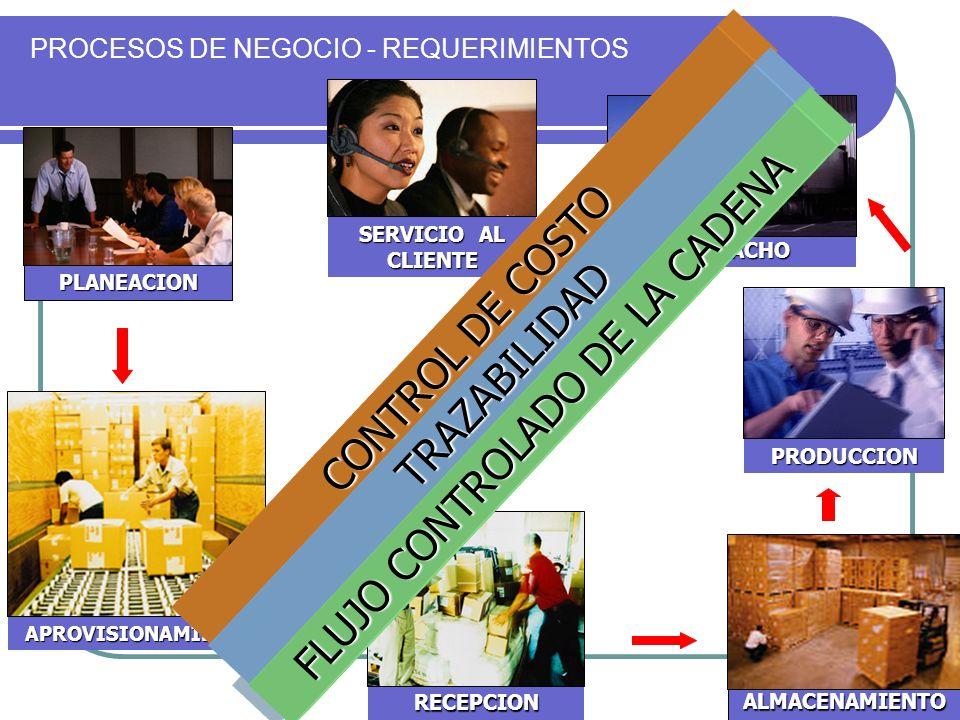 SERVICIO AL CLIENTE PROCESOS DE NEGOCIO - REQUERIMIENTOS PLANEACION ALMACENAMIENTO PRODUCCION RECEPCION APROVISIONAMIENTO DESPACHO CONTROL DE COSTO APOYO A LA GESTION DE CALIDAD TRAZABILIDAD FLUJO CONTROLADO DE LA CADENA