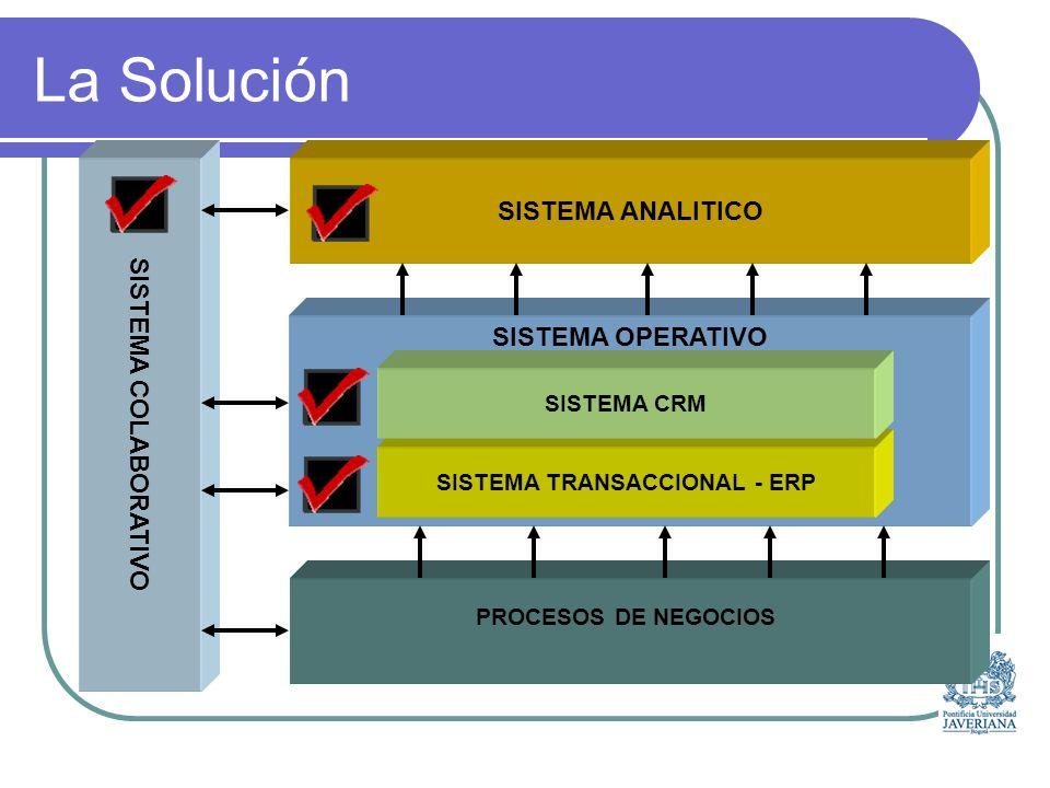 SOLUCION PROPUESTA CLIENTES PROVEEDORES CRM CONTROL DE CALIDAD ADMINITRADOR DE BODEGAS INTELIGENCIA DE NEGOCIOS COMERCIO ELECTRONICO PRONOSTICOS DE DEMANDA CONEXION SISTEMA A SISTEMA MANTENIMIENTO PLANEACION DE PRODUCCION INVENTARIO INGENIERIA DE PRODUCTO COMPRAS PORTAL PROGRAMACION DE PRODUCCION MANUFACTURA POSTVENTA GESTION DEL SERVICIO PORTAL CAMPAÑAS MERCADEO PREVENTA VENTA COMERCIAL CUENTAS POR COBRAR CONSOLIDACION FINANCIERA CONTABILIDAD CUENTAS POR PAGAR COSTOS FINANZAS
