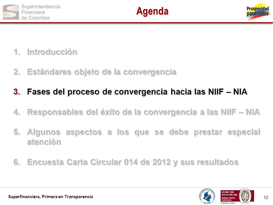 Superfinanciera, Primera en Transparencia 13 Fases del Proceso de Convergencia FASE I DIAGNOSTICO Determinar los impactos.