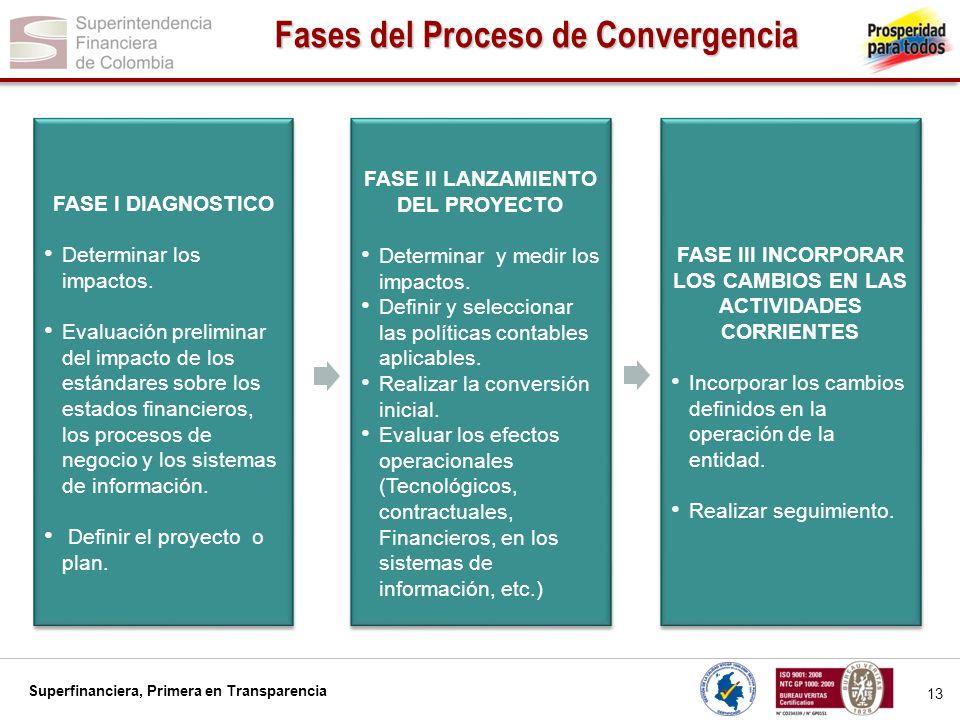 Superfinanciera, Primera en Transparencia 14 Agenda 1.Introducción 2.Estándares objeto de la convergencia 3.Fases del proceso de convergencia hacia las NIIF – NIA 4.Responsables del éxito de la convergencia a las NIIF – NIA 5.Algunos aspectos a los que se debe prestar especial atención 6.Encuesta Carta Circular 014 de 2012 y sus resultados