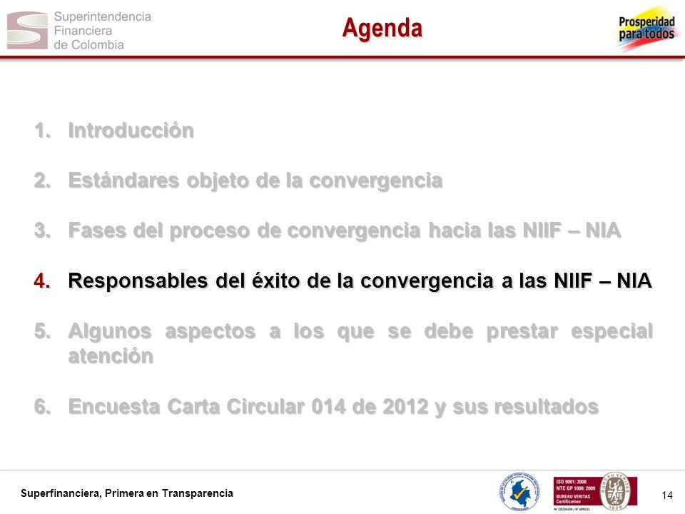 Superfinanciera, Primera en Transparencia Rol de la Junta Directiva en convergencia a las NIIF - NIA 15 Establecer un gobierno corporativo adecuado para la ejecución del proyecto de convergencia.