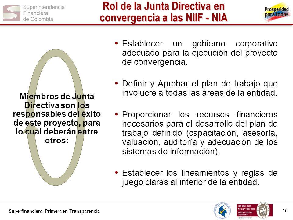 Superfinanciera, Primera en Transparencia Rol de la Junta Directiva en convergencia a las NIIF - NIA 16 Efectuar seguimiento periódico a los avances del proyecto.