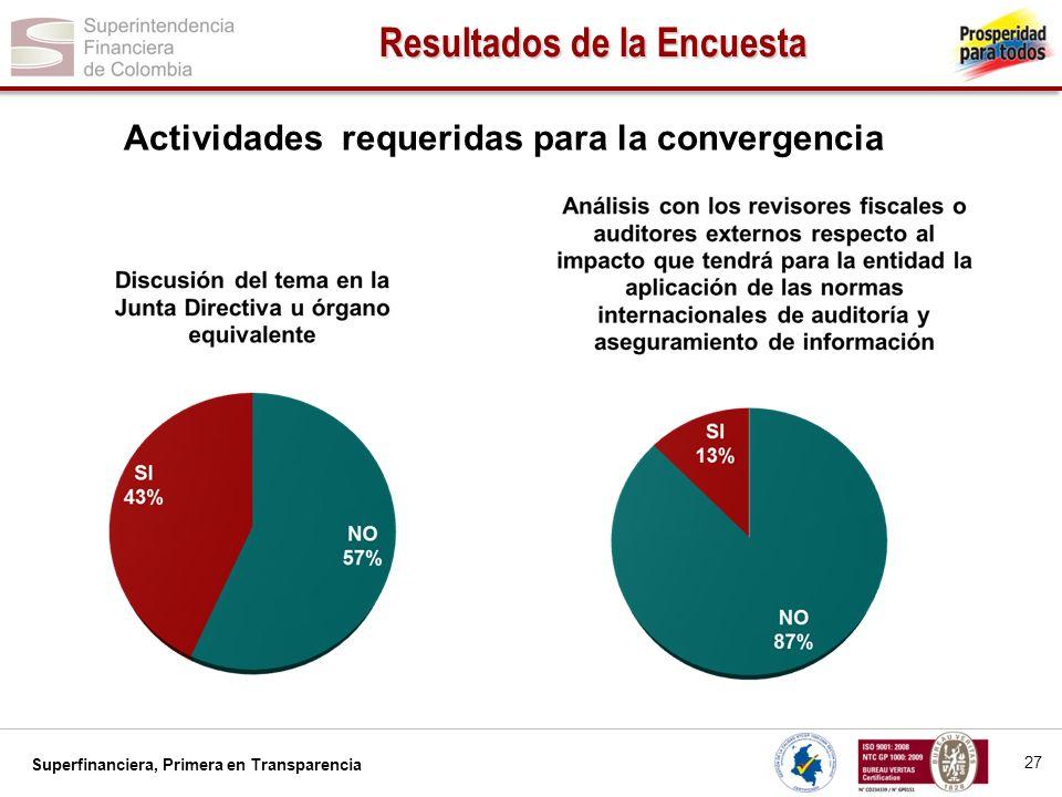 Superfinanciera, Primera en Transparencia 28 Resultados de la Encuesta