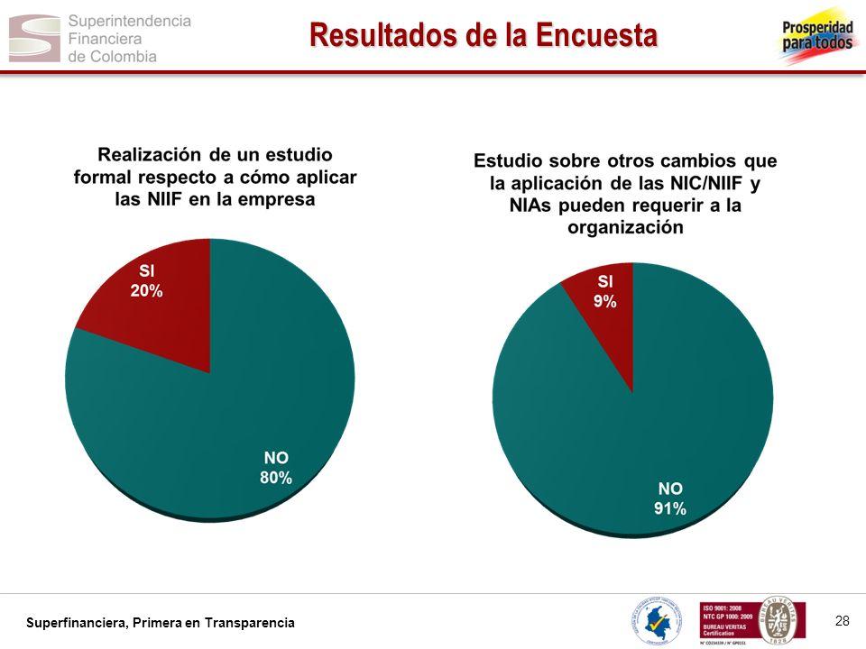 Superfinanciera, Primera en Transparencia 29 Resultados de la Encuesta