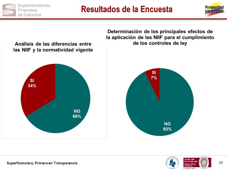 Superfinanciera, Primera en Transparencia 30 Resultados de la Encuesta