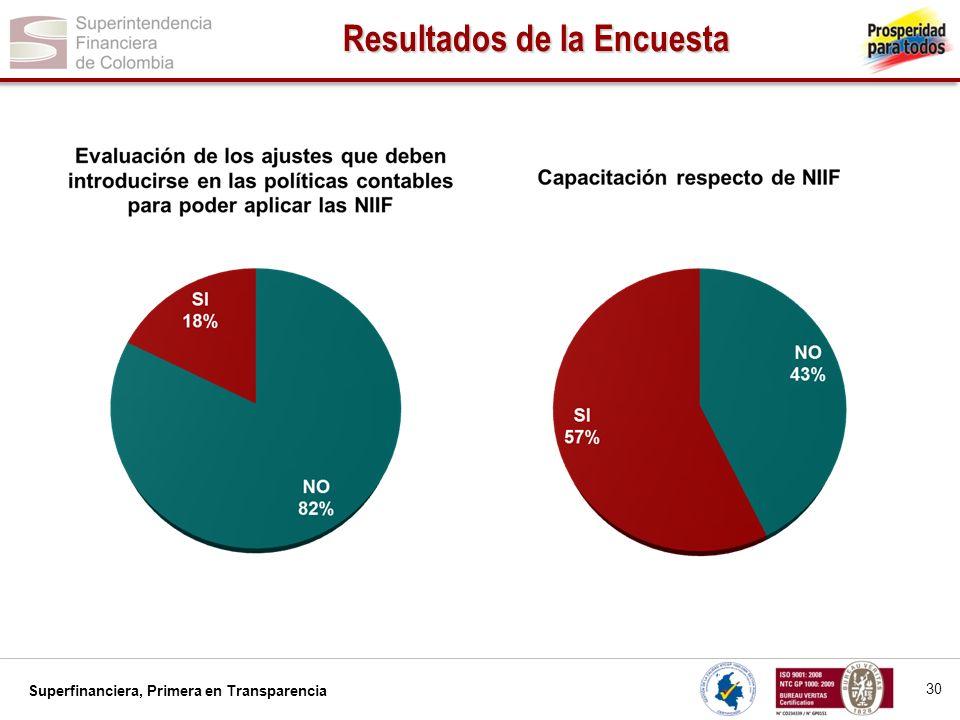 Superfinanciera, Primera en Transparencia 31 Resultados de la Encuesta