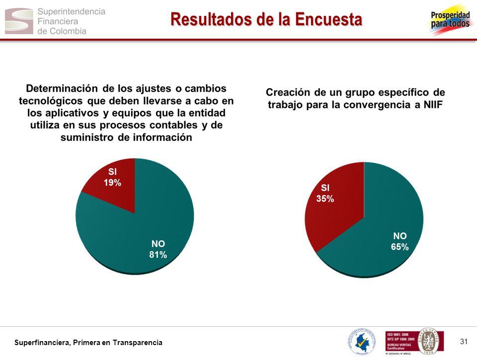 Superfinanciera, Primera en Transparencia 32 Resultados de la Encuesta