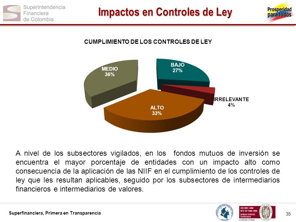 Superfinanciera, Primera en Transparencia ASPECTOS IMPACTO ALTO IMPACTO MEDIO IMPACTO BAJO NINGUN IMPACTO RELEVANTE FINANCIERO 52.7%27.0%18.0%2.3% TECNOLÓGICO 63.7%22.4%11.2%2.7% OPERACIONAL 43.0%35.5%18.3%3.2% EN EL NEGOCIO 25.1%30.0%37.7%7.3% EN EL RECURSO HUMANO 30.0%37.0%28.0%5.1% RELACIONES CON LOS CLIENTES 13.2%20.5%47.3%19.0% RELACIONES CON LOS INVERSIONISTAS 29.1%22.7%37.8%10.4% RELACIONES CON LOS ACREEDORES 7.1%23.8%52.4%16.7% Los impactos más fuertes de la aplicación de las NIIF se darán en los aspectos tecnológico, financiero, operacional y en el recurso humano.