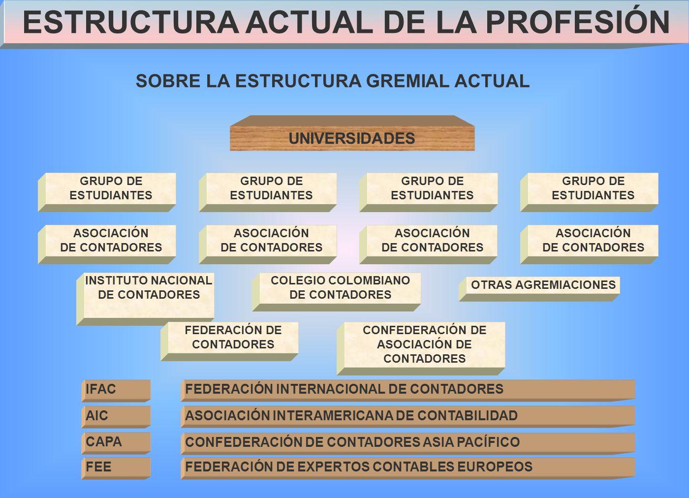 UNIVERSIDADES SOBRE LA ESTRUCTURA GREMIAL ACTUAL INSTITUTO NACIONAL DE CONTADORES COLEGIO COLOMBIANO DE CONTADORES OTRAS AGREMIACIONES IFAC AIC CAPA FEE FEDERACIÓN INTERNACIONAL DE CONTADORES ASOCIACIÓN INTERAMERICANA DE CONTABILIDAD FEDERACIÓN DE EXPERTOS CONTABLES EUROPEOS CONFEDERACIÓN DE CONTADORES ASIA PACÍFICO FEDERACIÓN DE CONTADORES CONFEDERACIÓN DE ASOCIACIÓN DE CONTADORES ASOCIACIÓN DE CONTADORES ASOCIACIÓN DE CONTADORES ASOCIACIÓN DE CONTADORES ASOCIACIÓN DE CONTADORES GRUPO DE ESTUDIANTES ESTRUCTURA ACTUAL DE LA PROFESIÓN