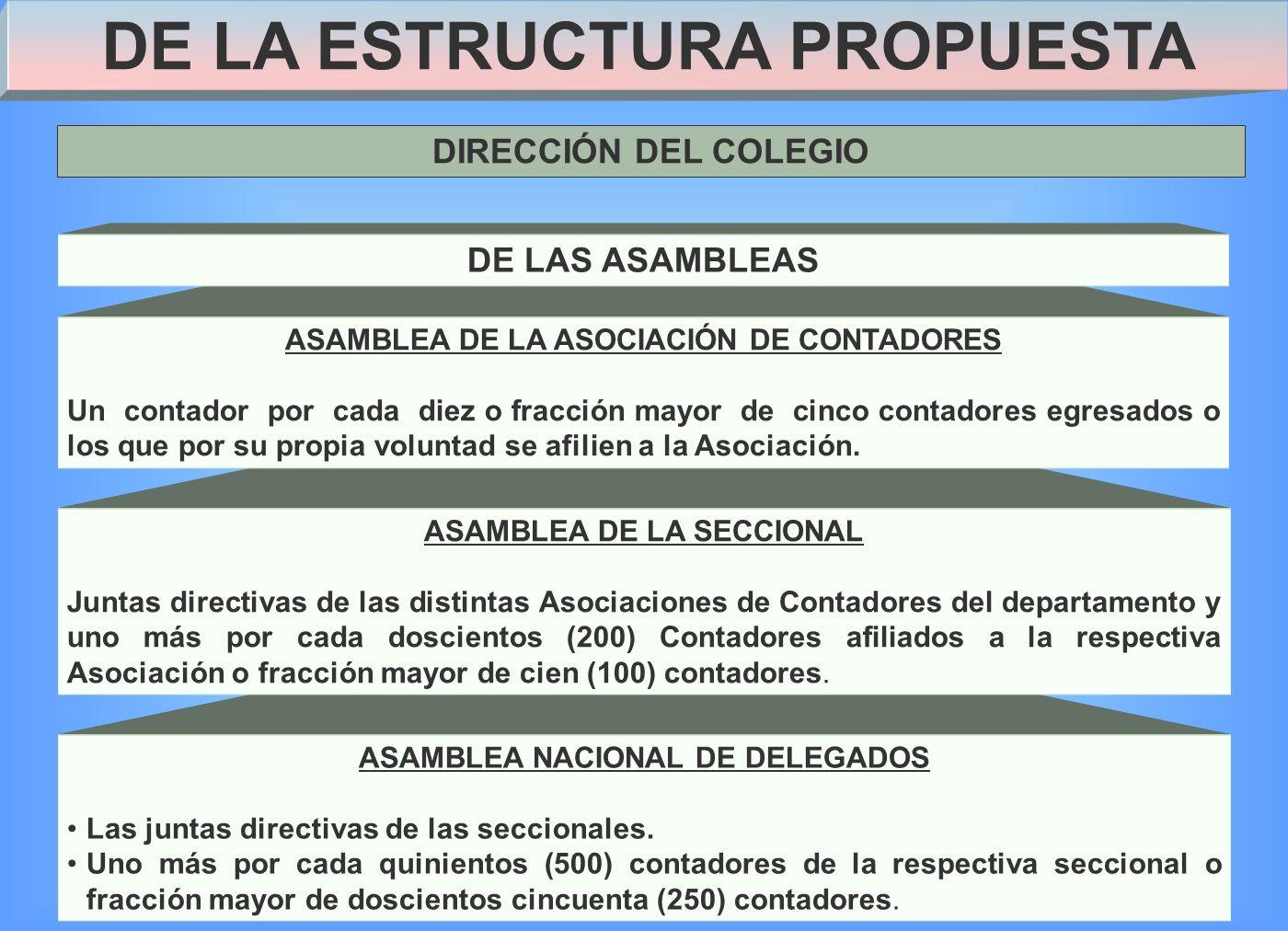 ASAMBLEA NACIONAL DE DELEGADOS Las juntas directivas de las seccionales.