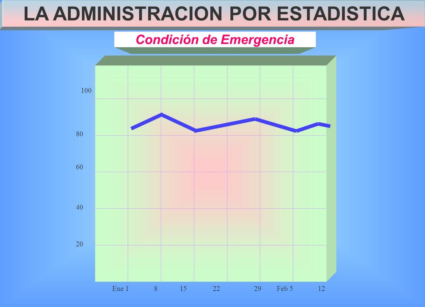 Ene 18152229Feb 512 40 20 100 60 80 LA ADMINISTRACION POR ESTADISTICA Condición de Emergencia