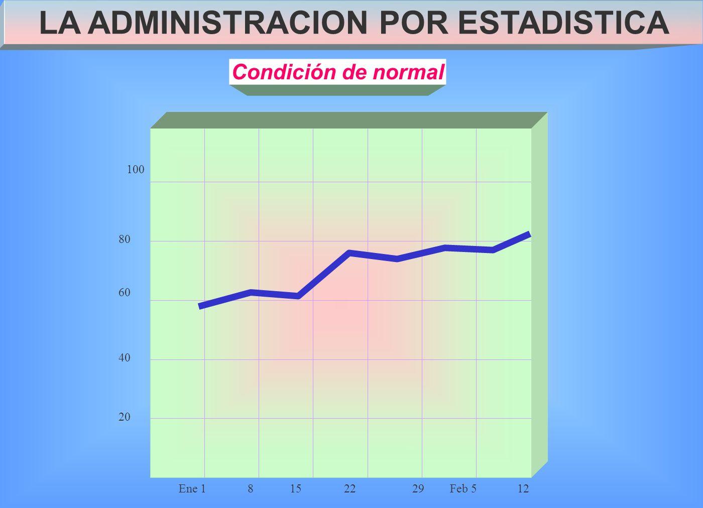 Condición de normal Ene 18152229Feb 512 40 20 100 60 80 LA ADMINISTRACION POR ESTADISTICA