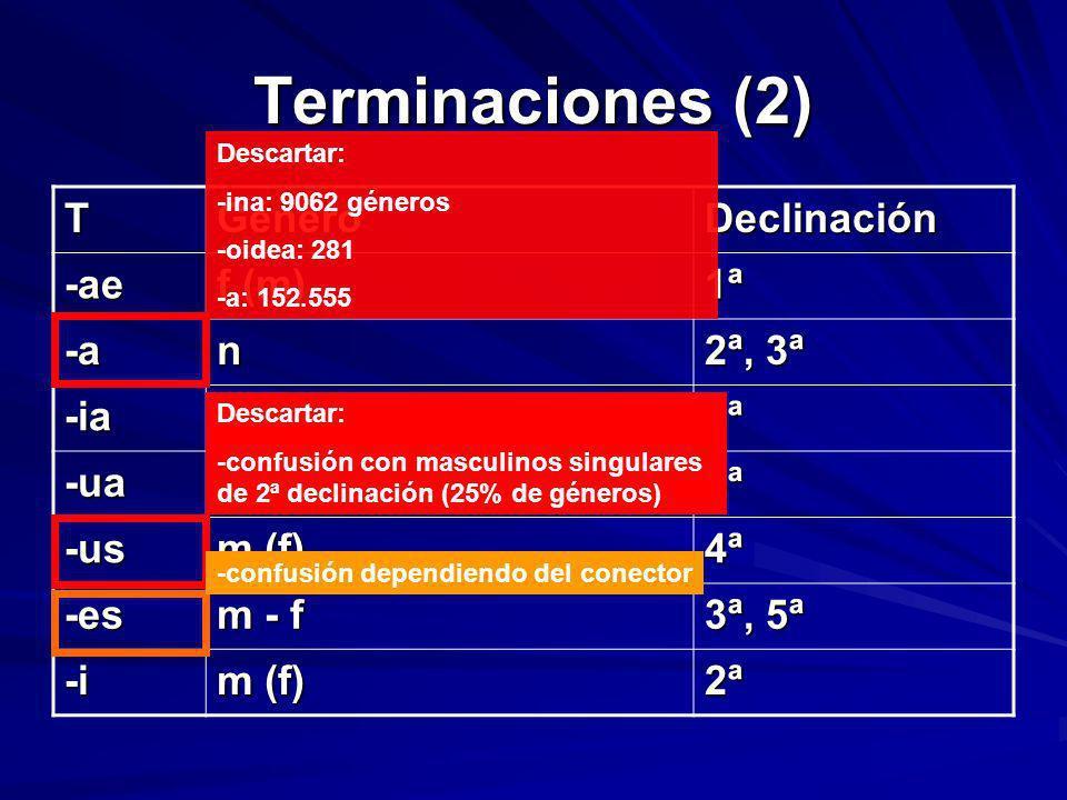 Terminaciones (2) TGéneroDeclinación -ae f (m) 1ª -an 2ª, 3ª -ian3ª -uan4ª -us m (f) 4ª -es m - f 3ª, 5ª -i m (f) 2ª Descartar: -ina: 9062 géneros -oi