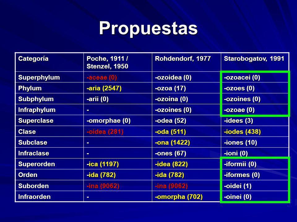 Categoría Poche, 1911 / Stenzel, 1950 Rohdendorf, 1977 Starobogatov, 1991 Superphylum -aceae (0) -ozoidea (0) -ozoacei (0) Phylum -aria (2547) -ozoa (