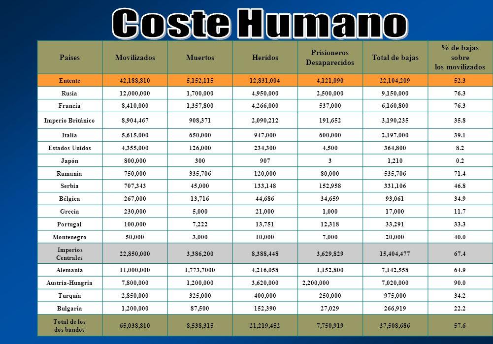 PaisesMovilizadosMuertosHeridos Prisioneros Desaparecidos Total de bajas % de bajas sobre los movilizados Entente42,188,8105,152,11512,831,0044,121,09