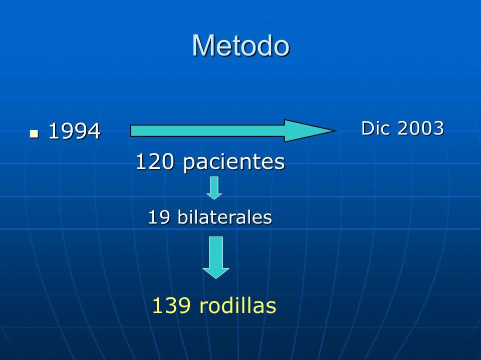 Metodo 1994 1994 120 pacientes 120 pacientes 19 bilaterales 139 rodillas Dic 2003