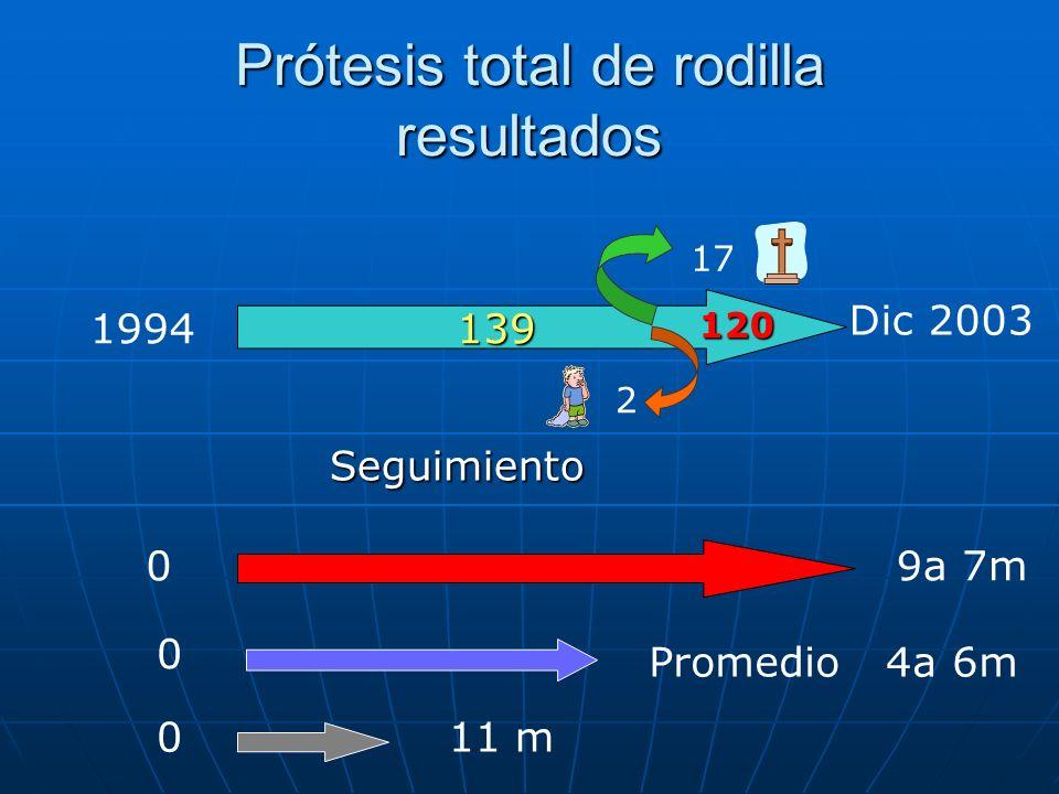 Prótesis total de rodilla resultados 1994 Dic 2003 2 17 120 09a 7m 11 m0 0 Promedio 4a 6m Seguimiento 139