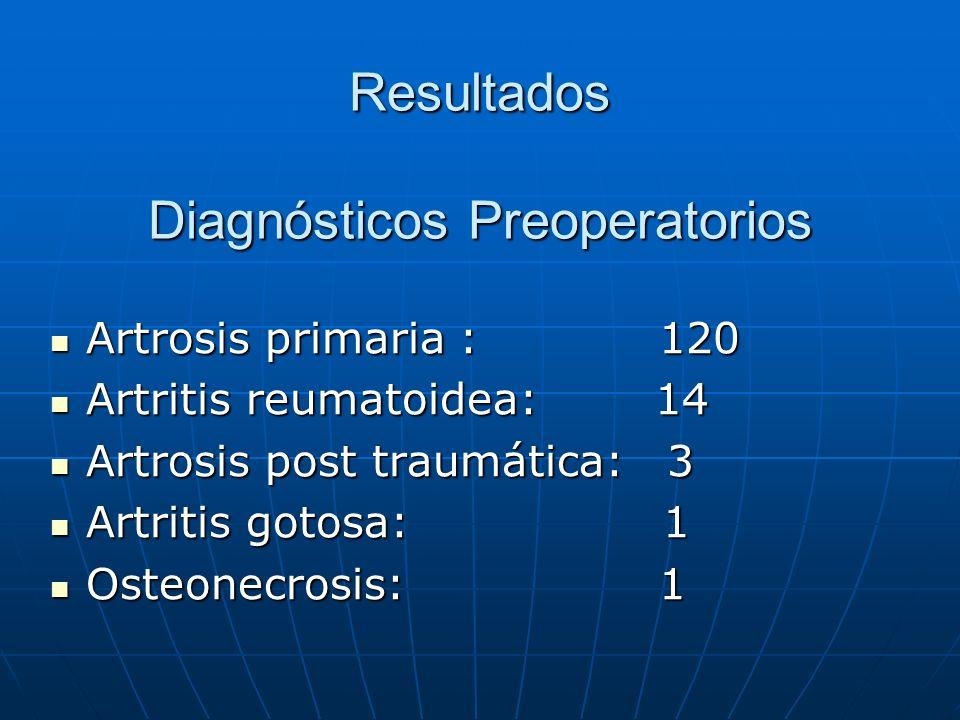Resultados Diagnósticos Preoperatorios Artrosis primaria : 120 Artrosis primaria : 120 Artritis reumatoidea: 14 Artritis reumatoidea: 14 Artrosis post