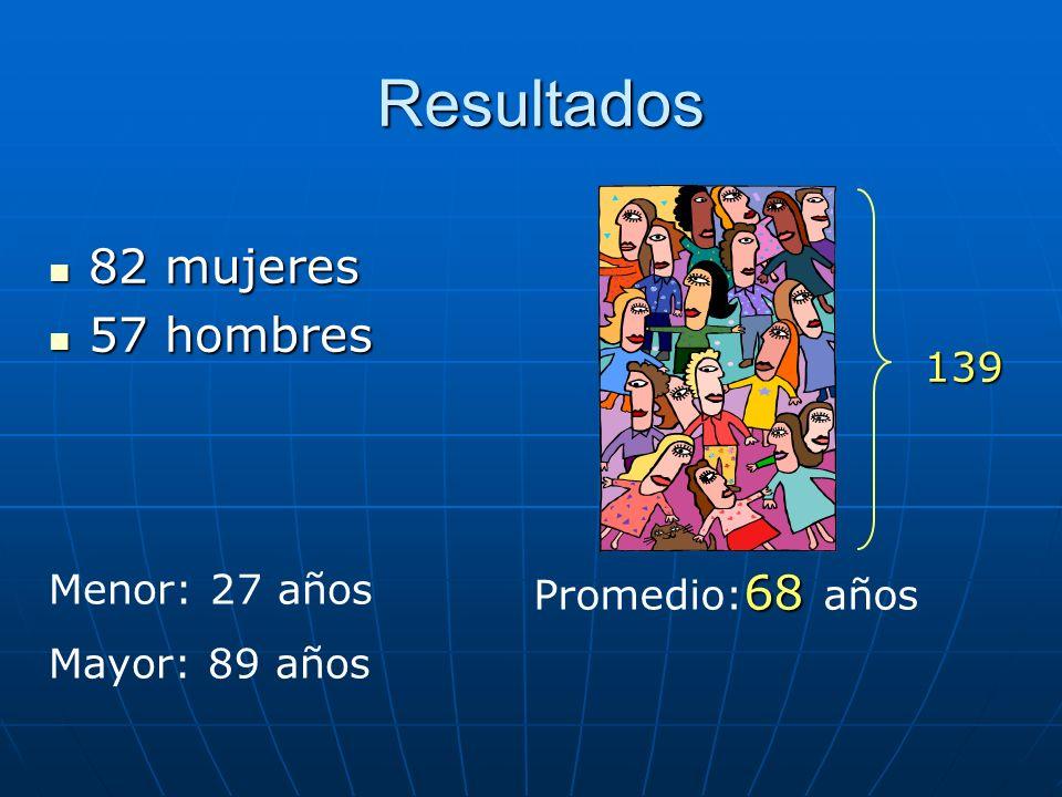 Resultados 82 mujeres 82 mujeres 57 hombres 57 hombres 68 Promedio: 68 años Menor: 27 años Mayor: 89 años 139